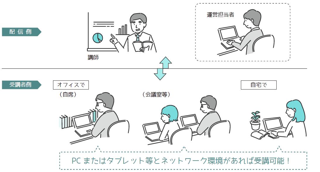 オンライン研修の実施イメージ
