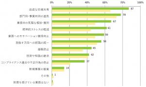 グラフ:社内コミュニケーション不足による業務障害の内容