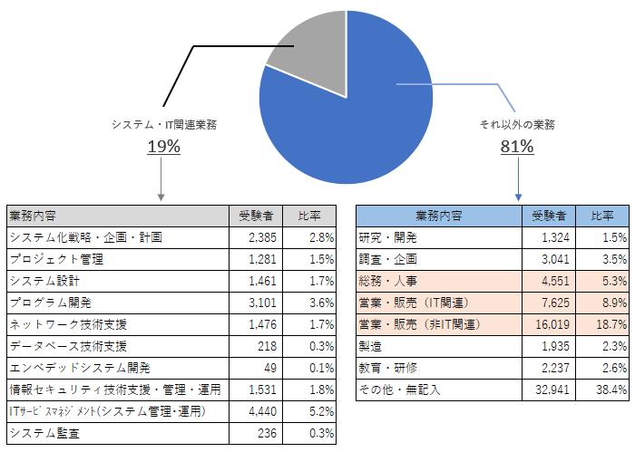 受験者の業務データ