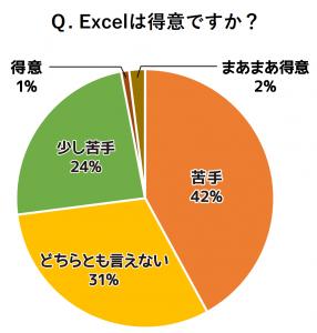 グラフ:Excelは得意ですか?